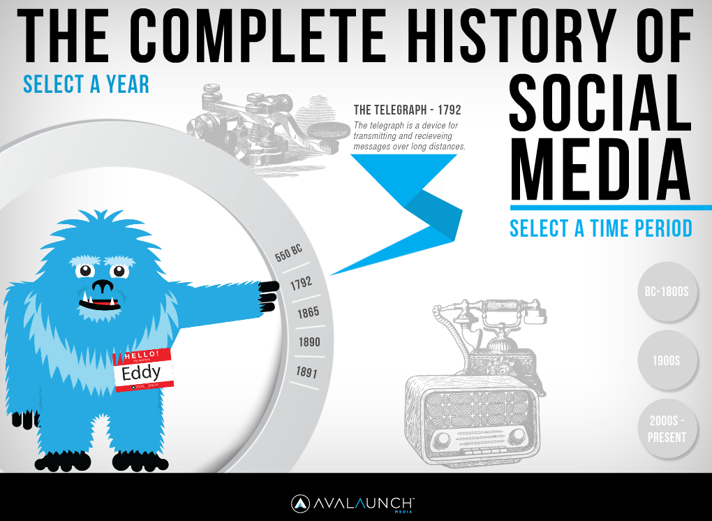 Avalaunch Media Complete History of Social Media