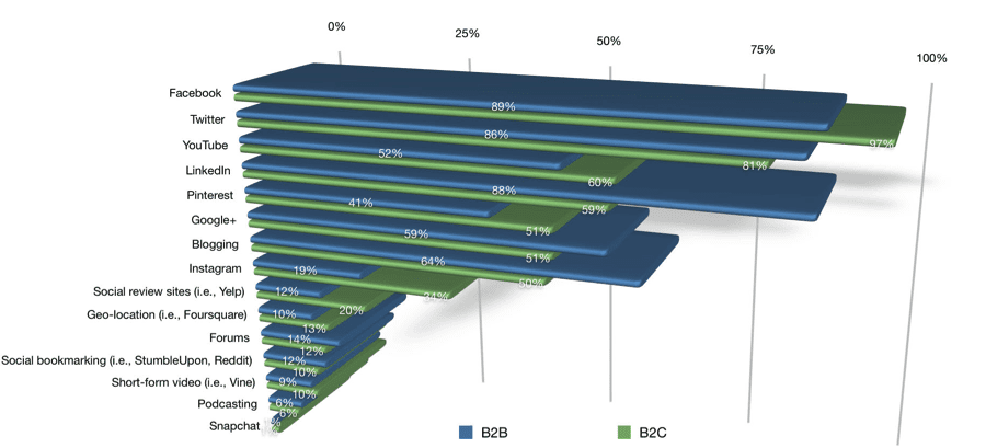 Social Media Most Used Platforms
