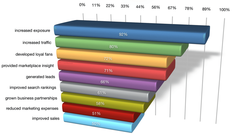 Source: Social Media Examiner Social Media Marketing Industry Report